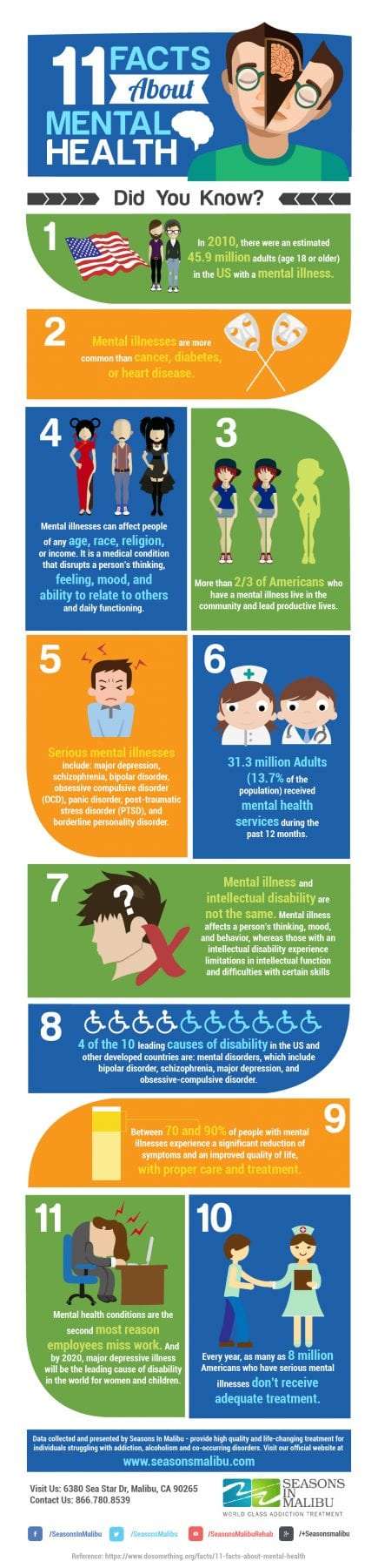 11 Facts About Mental Health